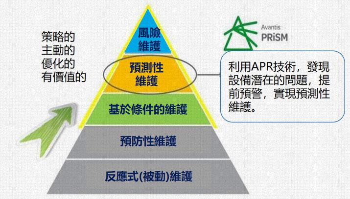 運用AVEVA PRiSM解決方案達到預測性維護