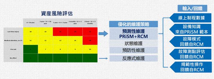 PRiSM+RCM