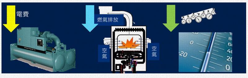 冷凍機製程優化解說