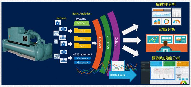 利用大數據分析預測