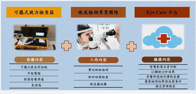 AI視力保健創新智慧照護服務內容
