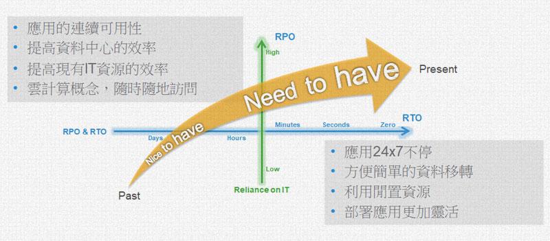 Dell EMC VPLEX架構效益