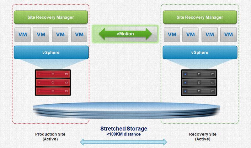 VMware SRM異地備援方案