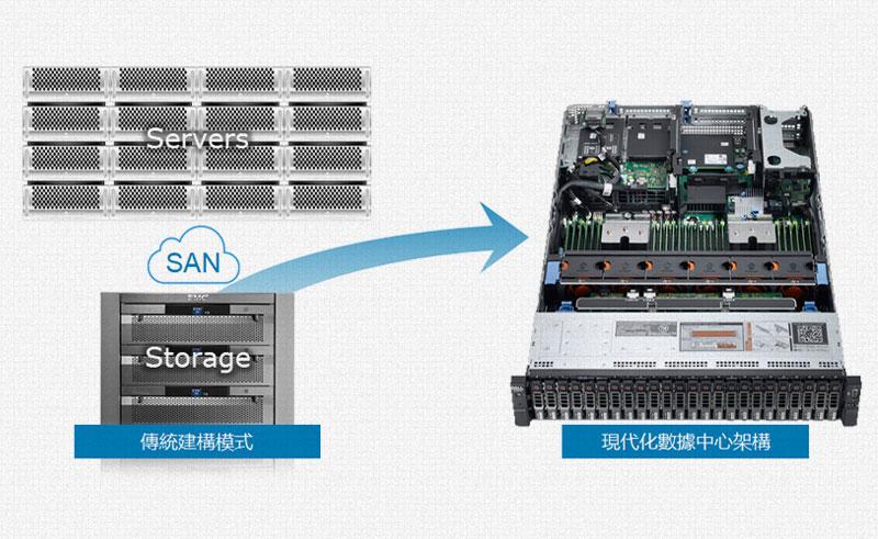 Dell EMC VxRail超融合一體機